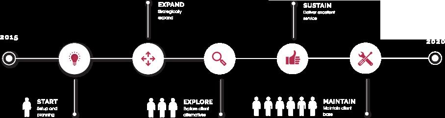 invest_roadmap